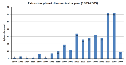 Fig. 1 - Numero di pianeti extra-solari scoperti, anno per anno, a partire dal 1989. Vedi: http://upload.wikimedia.org/wikipedia/commons/5/56/Exoplanet_Discoveries_by_Year_2008.png.